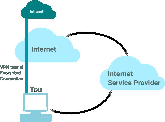 VPN Remote Access MikroTik